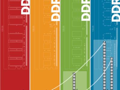 Как выбрать оперативную память DDR3 для устаревших сокетов